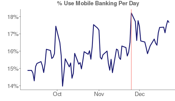 % Use Mobile Banking Per Day