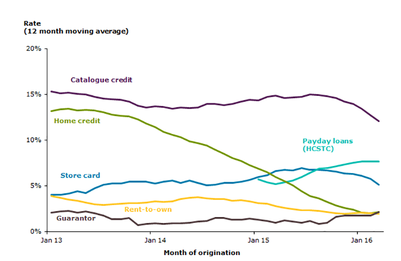 Default rates over time graph