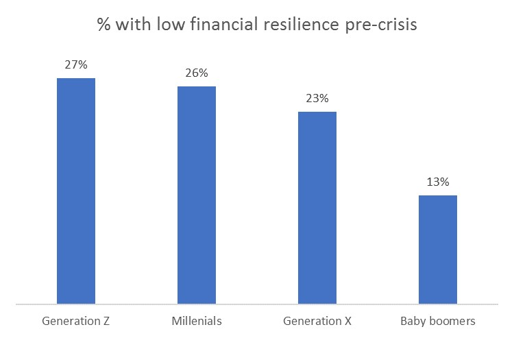 Insight article graphic - low financial resilience