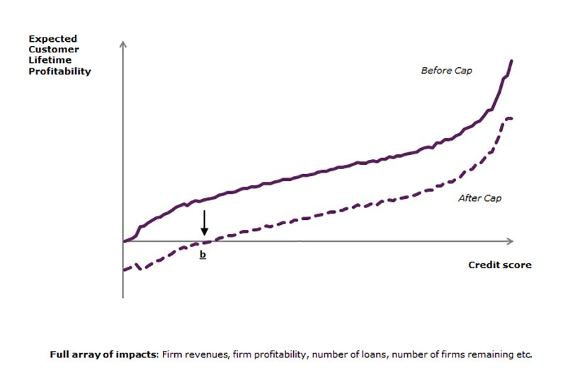 Impact of cap on firms graph