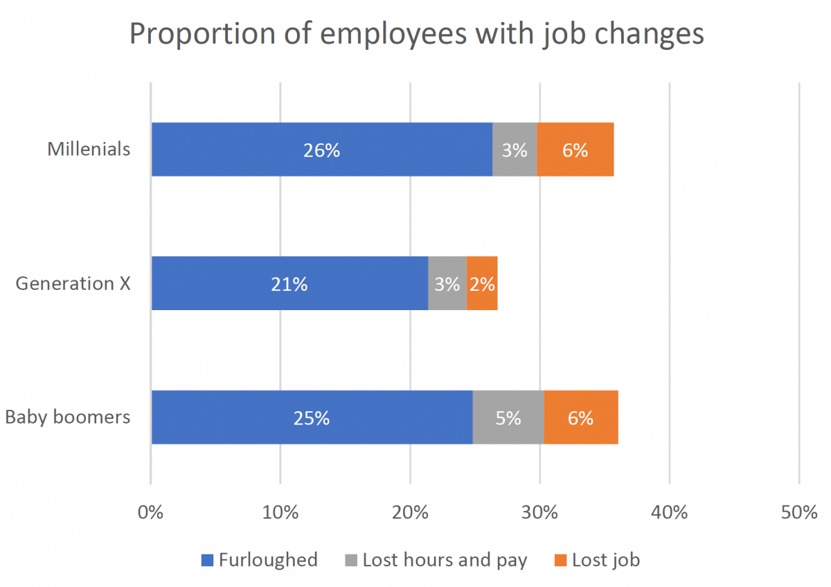 Insight article graphic - proportion of people with job changes