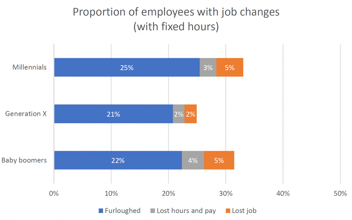 Insight article graphic - Proportion of employees with job changes