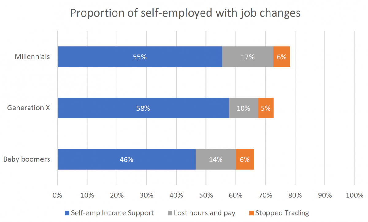Insight article graphic - Proportion of self-employed with job changes