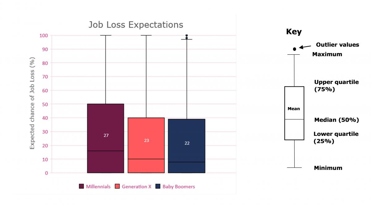Ingisht article graphic - job loss expectations