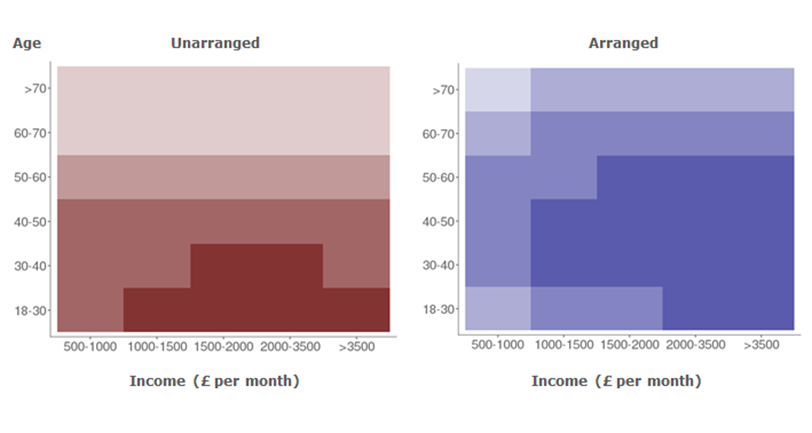 Unarranged OD users younger and with lower incomes than arranged OD users