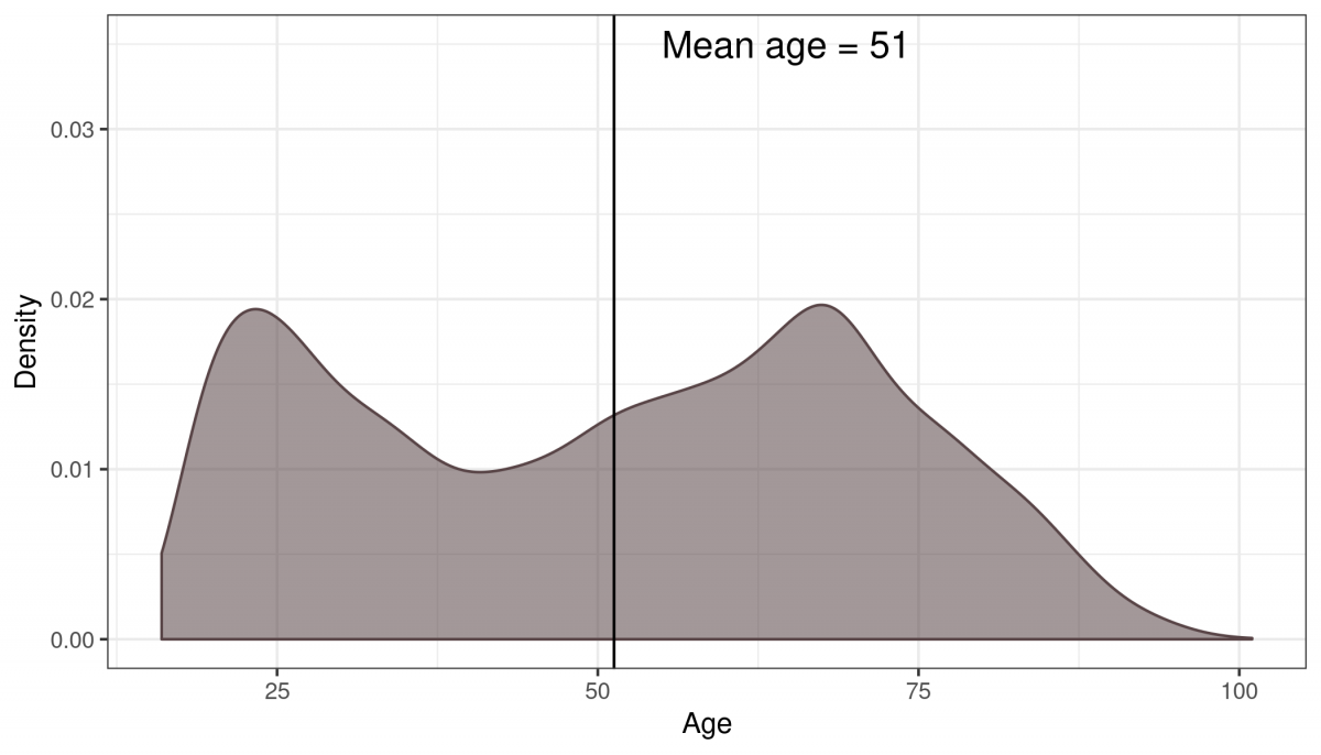 Household bills only - age profile