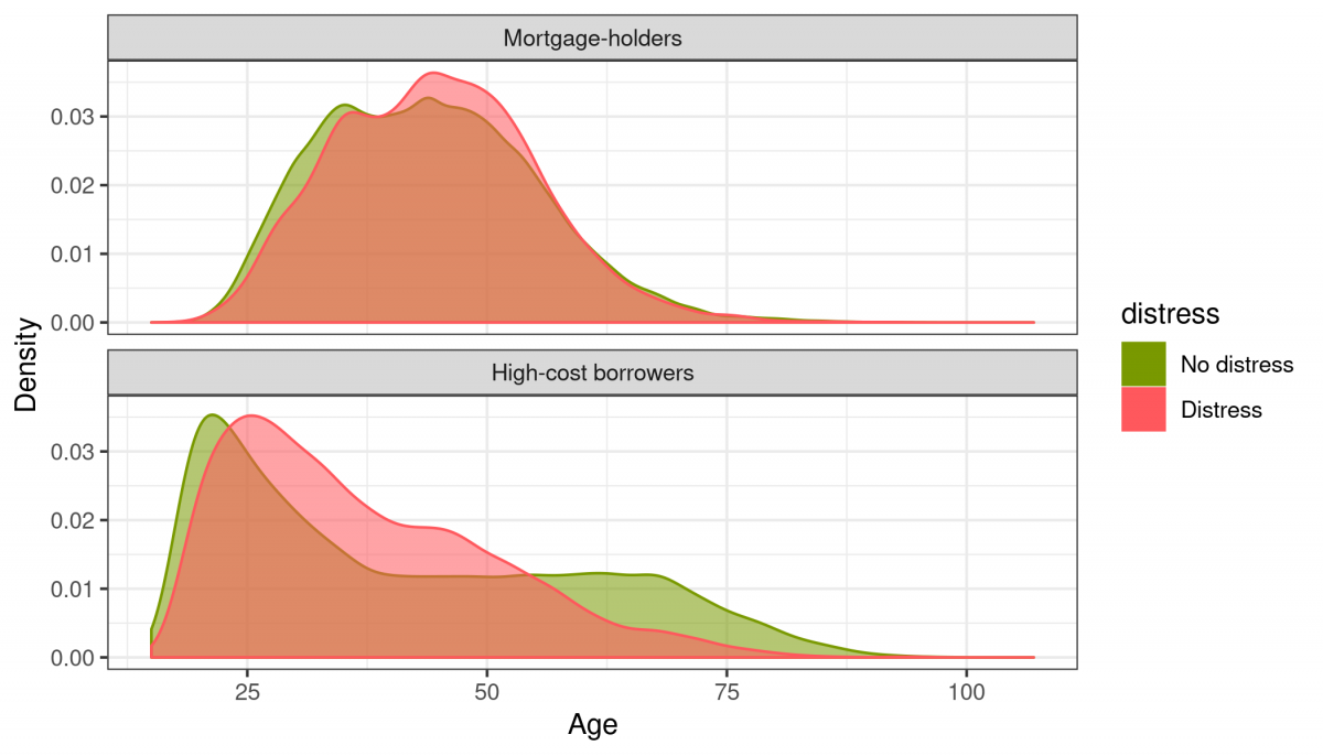 Mortgage-holders and high-cost borrowers - age and distress