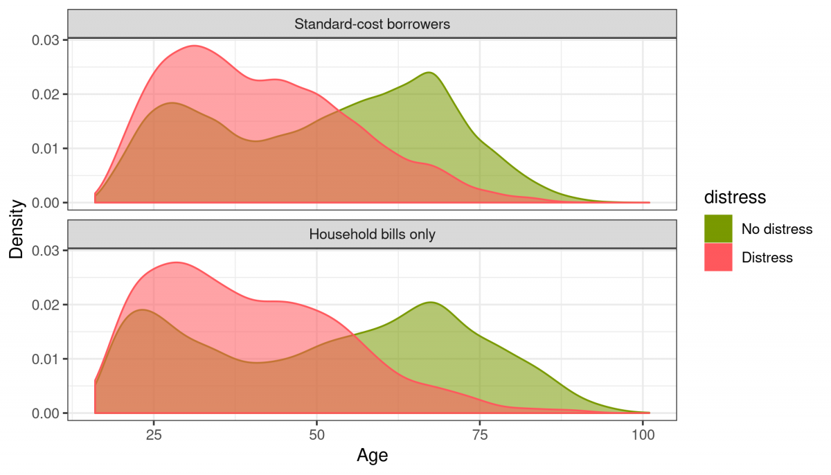 Standard cost borrowers - household bills - age and distress
