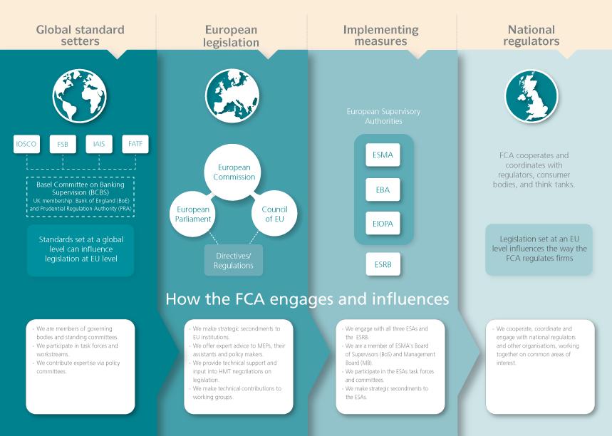 International standards and regulations | FCA