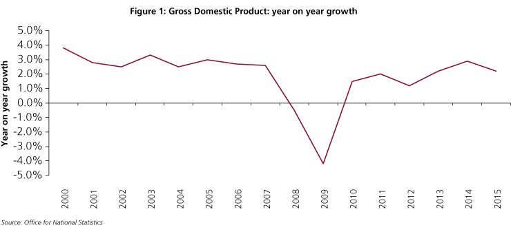 Chart showing gross domestic product year on year growth