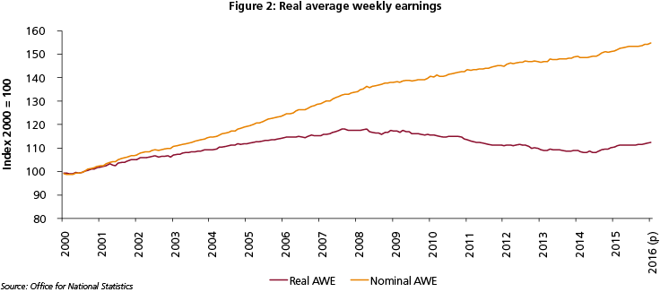 Chart real average weekly earnings