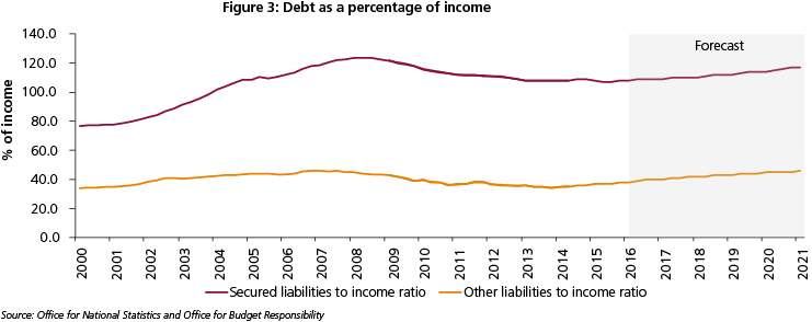 Chart debt as a percentage of income