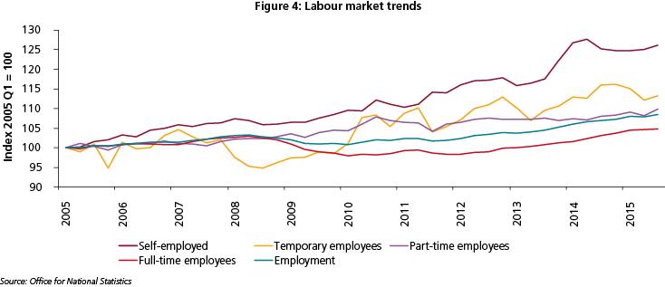 Chart labour market trends