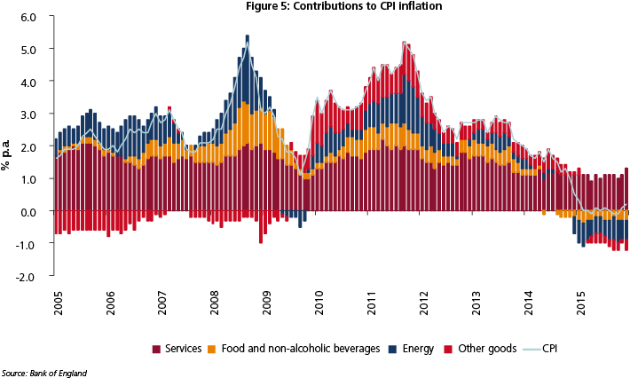 Chart contributions to CPI inflation
