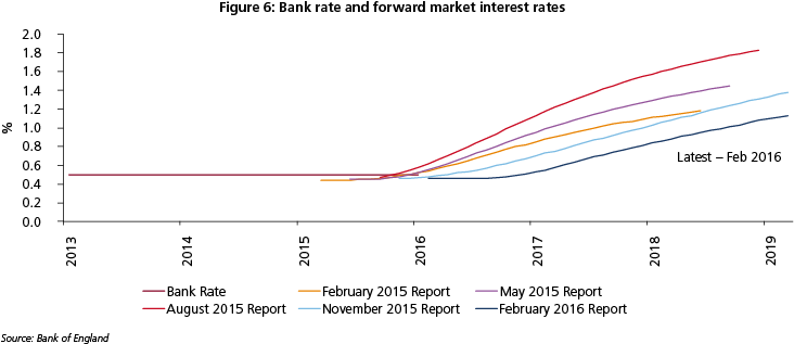 Chart Bank rate and forward market interest rates