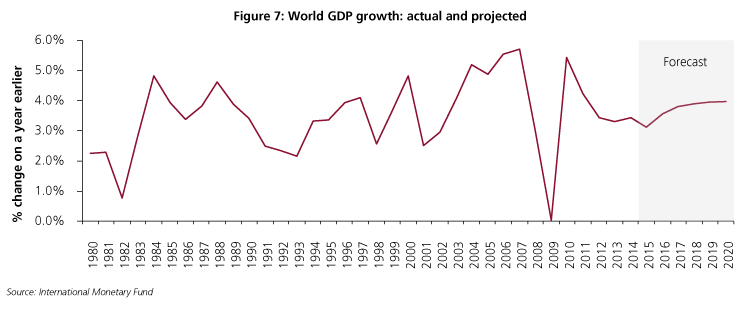 Chart World GDP growth actual and projected