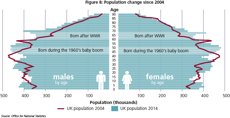 Chart population change since 2004