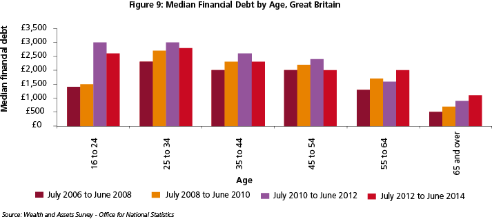Chart median financial debt by age in Great Britain