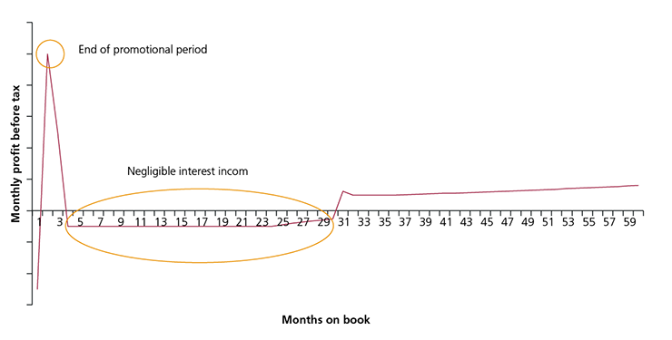 Figure 14: Example monthly profit before tax for a long term balance transfer offer