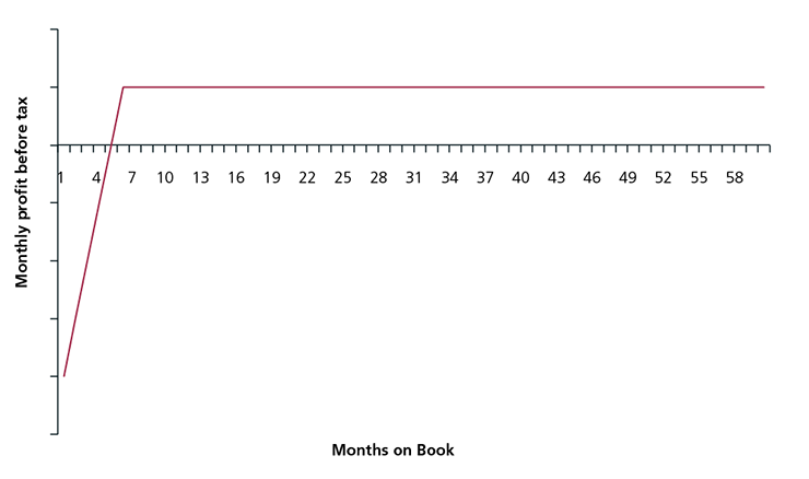 Figure 15(a): Example monthly PBT for a standard low-rate product in lower risk segment