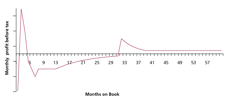 Figure 16(a): Example monthly PBT for a BT-led product (30 month BT, 6 month purchase offer)
