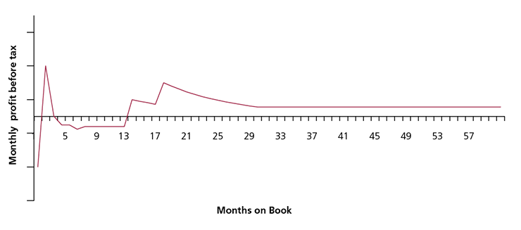 Figure 16(b): Example monthly PBT for a dual BT and purchase product (16 month BT, 12 month purchase offer)