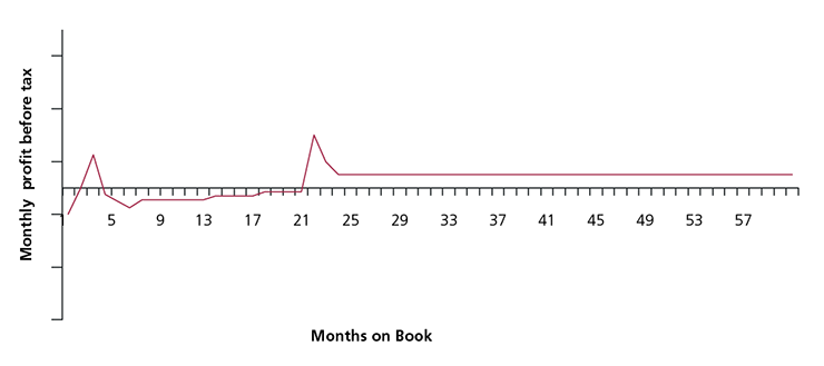 Figure 16(c): Example monthly PBT for a purchase-led product (6 month BT, 20 month purchase offer)