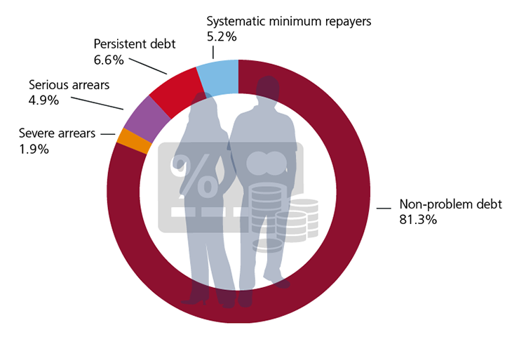 Figure 18: Indicators of potential problem credit card debt