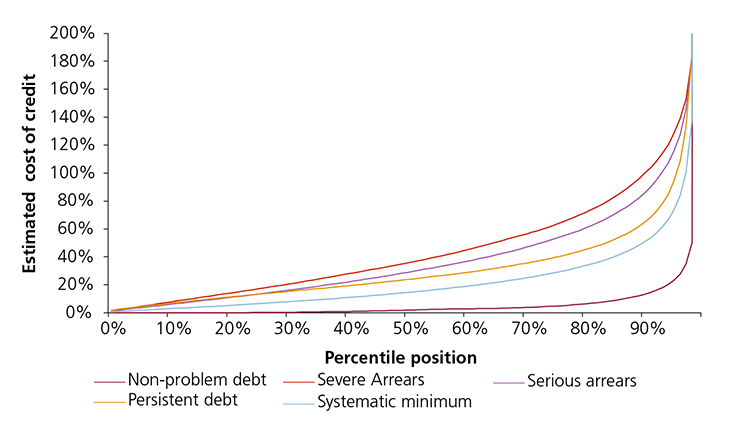 Figure 19: Distribution of the estimated cost of credit over five years, by problem credit card debt indicator