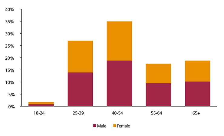 Figure 2: Distribution of credit card holders by age and gender
