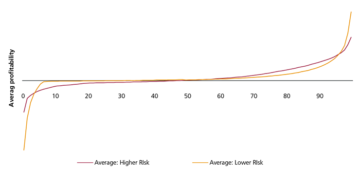 Figure 21: Distribution of five year profitability in the high and low risk segments