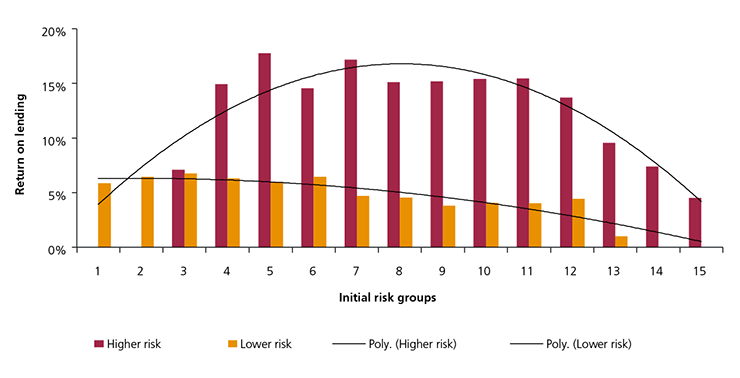 Figure 22: Return on lending rates by initial risk category