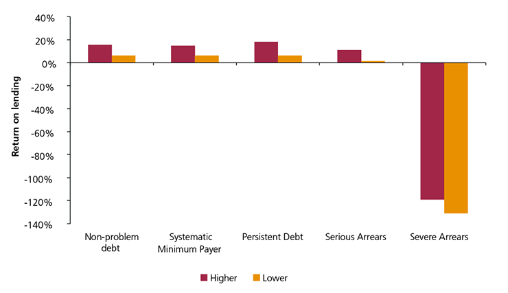 Figure 23: Return on lending rates for problem debt groups in the lower and higher risk segments