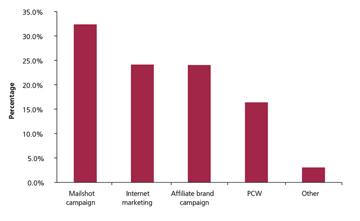 Figure 7: Breakdown of acquisition channels (2014) – higher risk consumers