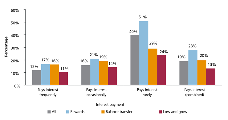 Figure 9: Consumers who did not expect to pay interest on their main credit card when they took it out but paid interest on it in the last 12 months
