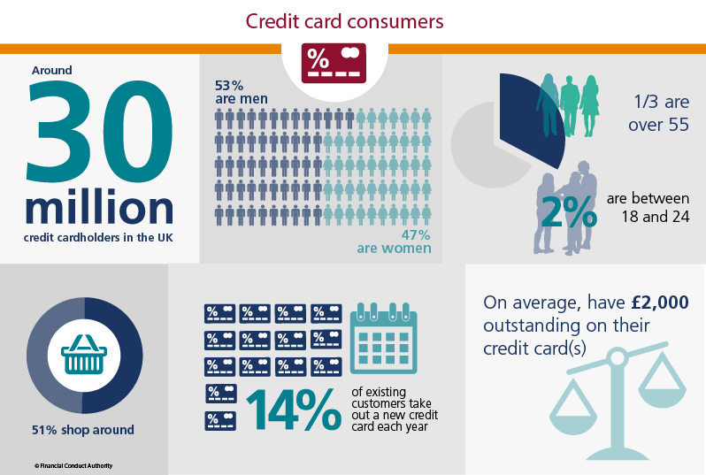 Credit card consumers infographic