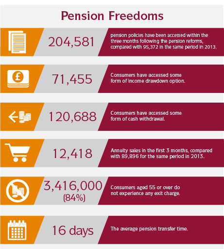 Pension freedom data inforgraphic