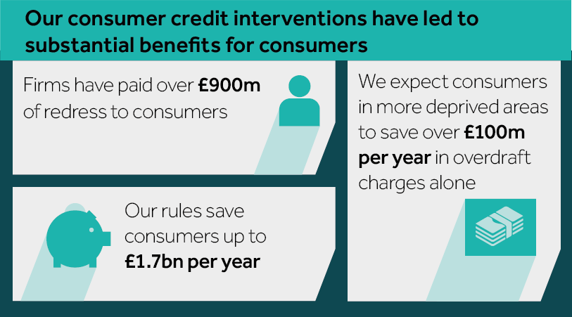 Infographic: consumer credit interventions
