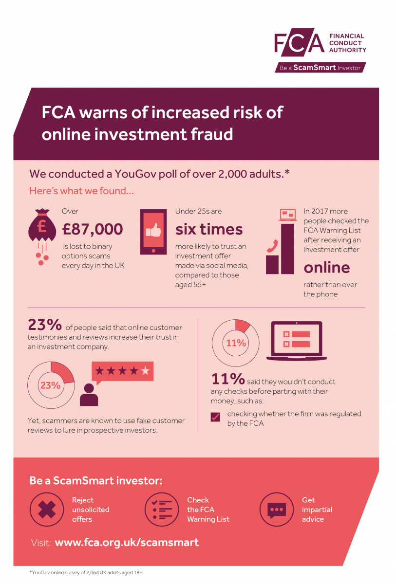 FCA warns of increased risk of online investment fraud