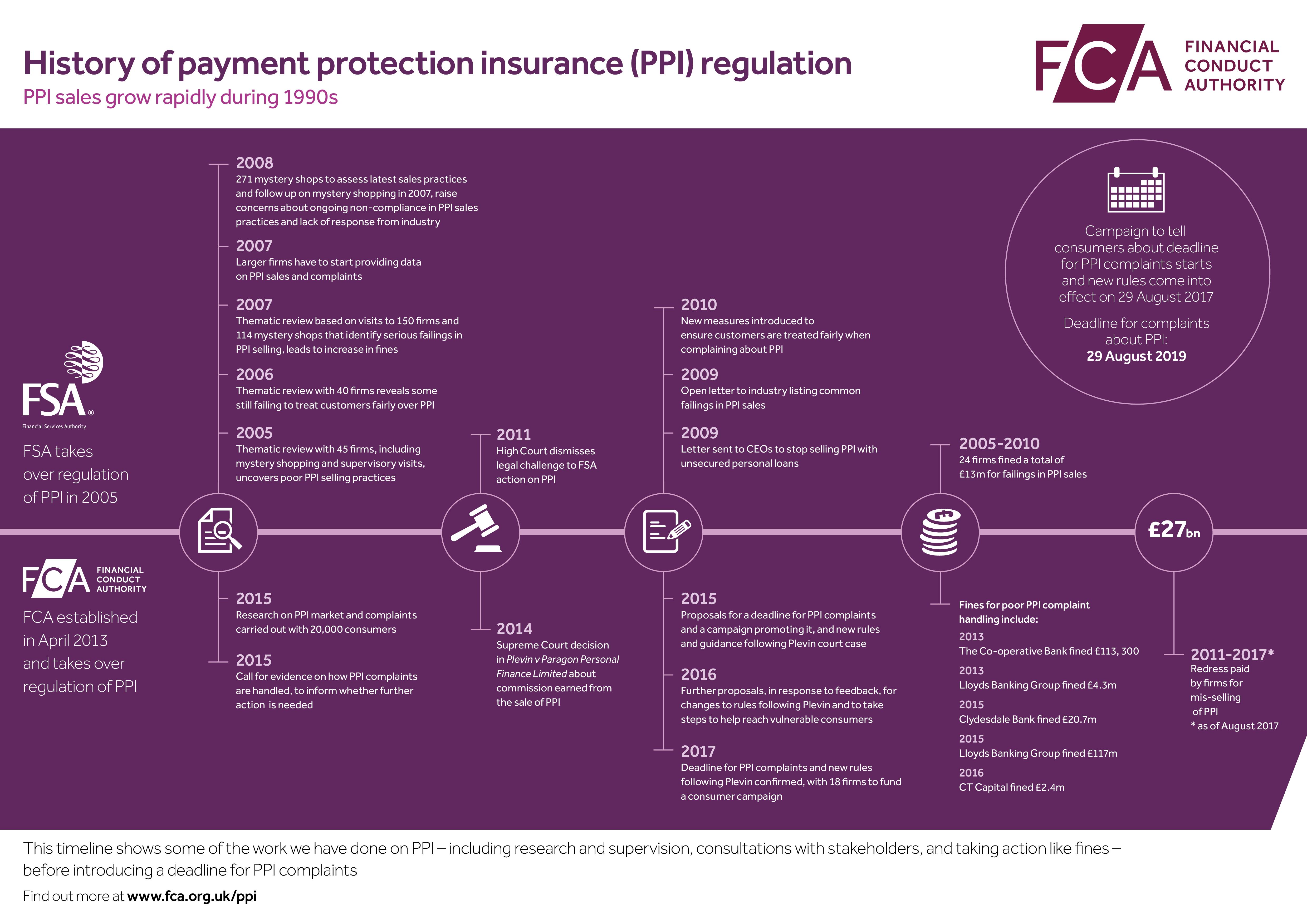 history of ppi regulation