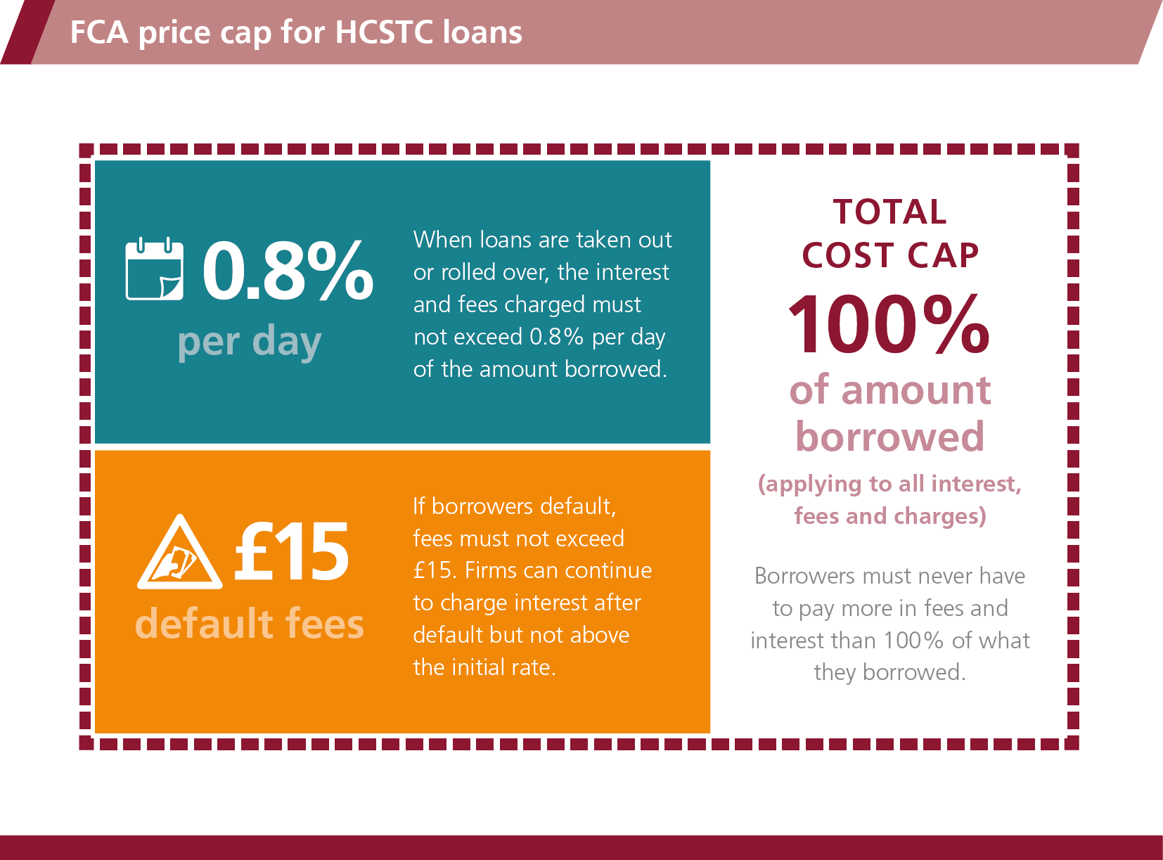 FCA price cap for HCSTC loans, download PDF