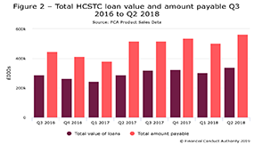 Total HCSTC loan value and amount payable Q3 2016 to Q2 2018